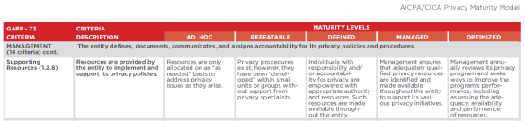 AICPA privacy maturity model definitions - Consulting blog