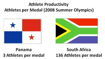 Athlete productivity