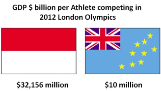 GDP per Athlete flag