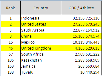 GDP per Athlete
