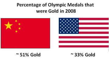 Gold as a percentage of medals