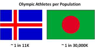 Most selective Olympic team