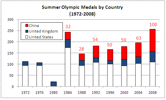 Summer Olympic Medals US China UK