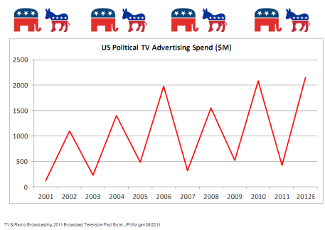 TV Political Ad Spending 2008