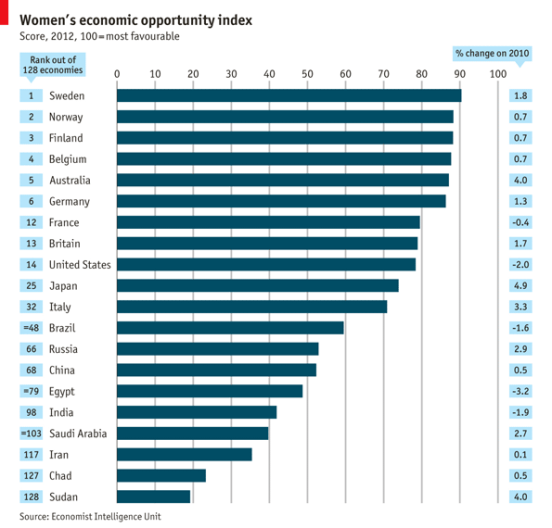 Women Economic Index