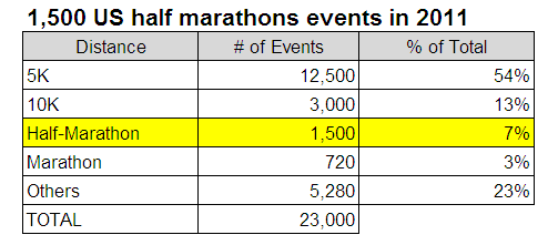 1500 Half Marathons in 2011 Table