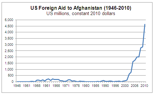 Foreign Aid to Afghanistan - Graph
