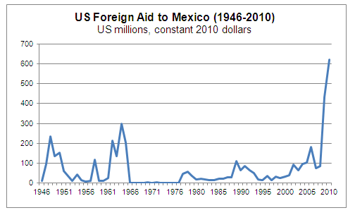 Foreign Aid to Mexico Graph