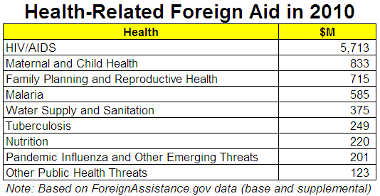 Health Related Foreign Aid - Table
