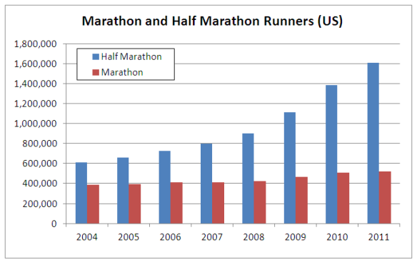 Marathon and Half Marathon Runners Graph