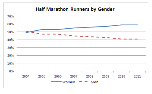 Men Women Half Marathon Graph