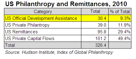 Remittances - Foreign Aid