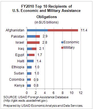 Top 10 recipients of US aid - Graph