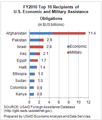 Top 10 recipients of US aid - Graph