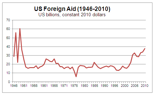 US Foreign Aid Trends 1946-2010 - Graph