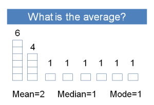 What is the average