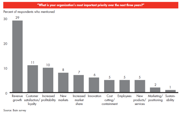 Bain Survey executive priorities