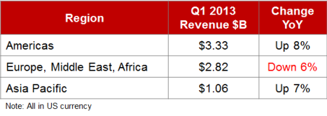 ACN revenues by region
