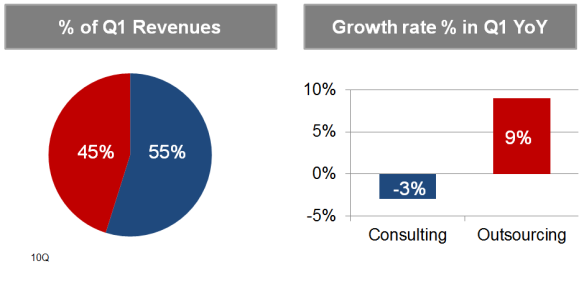 ACN revenues consulting vs outsourcing