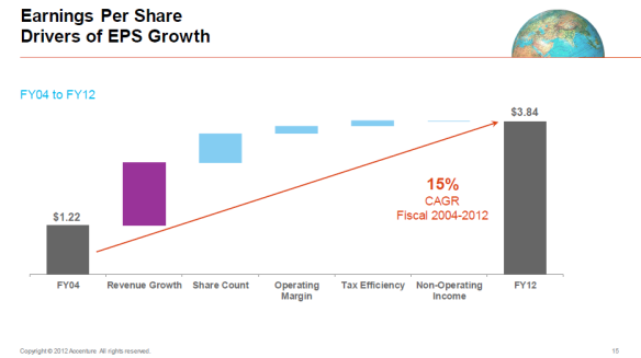 Accenture Earnings Per Share