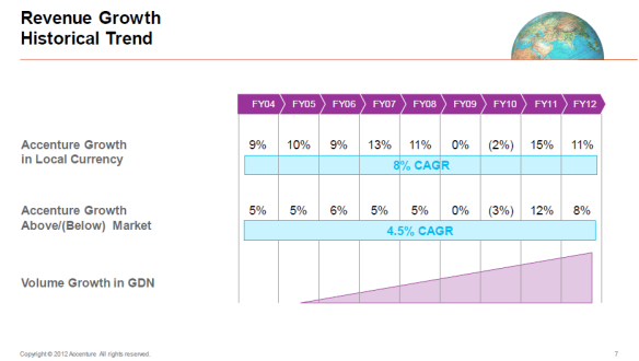 Accenture Historical Growth