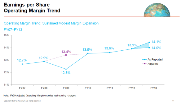 Accenture Operating Margin