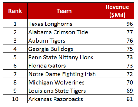 College football industry team revenues - table