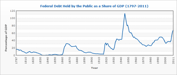 Fiscal Cliff - US Federal Debt Trend - Graph