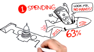 Fiscal Cliff - 63% of spending on autopilot