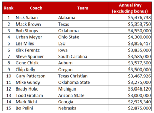 Football Head Coach Salary