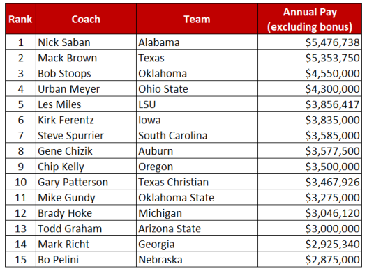 College football industry coach salary - table