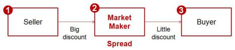 Market Maker Process - Gift Card