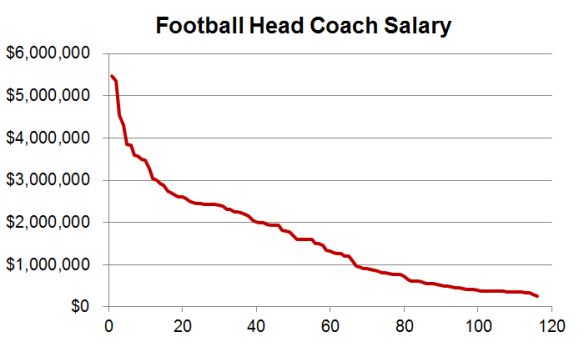 College football industry coach salary - graph