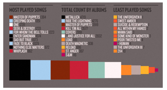 Infographics - Metallica Songs Play on Stage