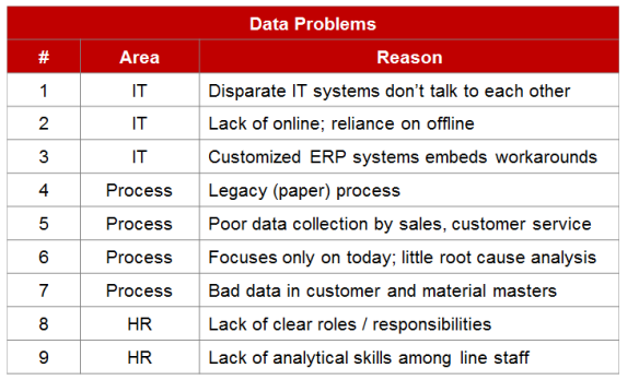Bad Data - 9 Reasons by Data is Bad