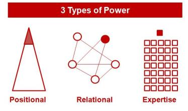3 Types of Power