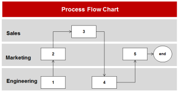 Process Flow Chart Example