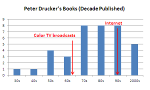 Peter Drucker Books