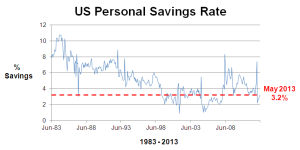 US Savings Rate 30 years