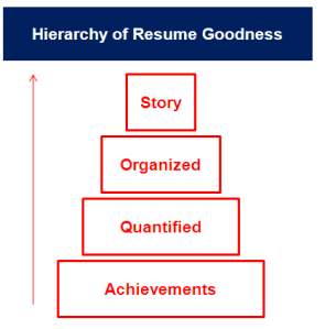 Hierarchy of Resume Goodness