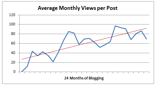 Views per Post