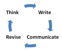 think write communicate revise