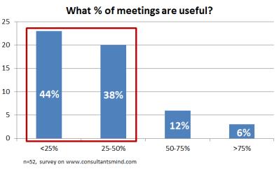 Meeting survey on consultantsmind