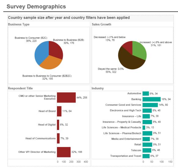 Survey Demographics
