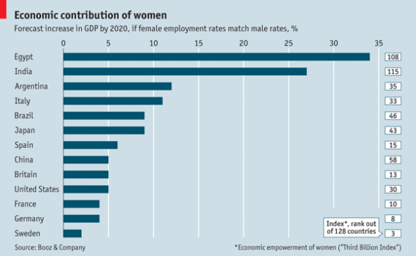 Economist what if female participation rate