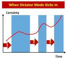 Consultantsmind Dictator Mode