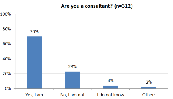 Consultantsmind Are you a consultant