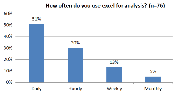 Consultantsmind How often do you use excel