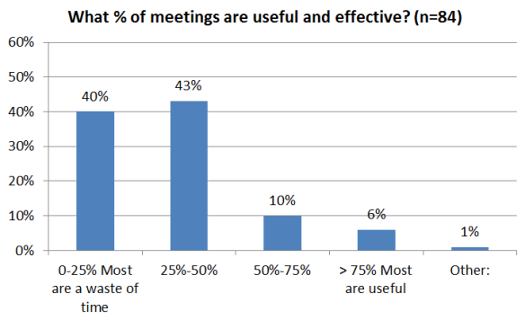 Consultantsmind What percentage of meetings are useful